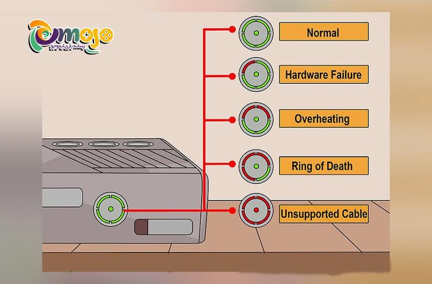 رفع مشکل روشن نشدن ایکس باکس ۳۶۰: بازسازی حلقه قرمز خرابی